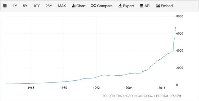 التضخم وانخفاض القوة الشرائية للدولار الأمريكي