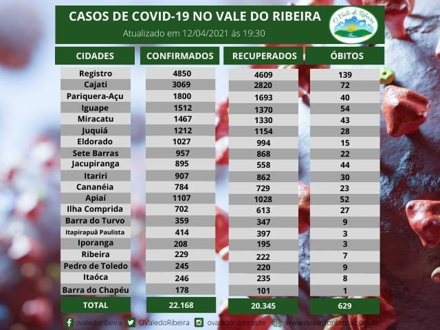 Vale do Ribeira soma 22.168  casos positivos, 20.345 recuperados e 629 mortes do Coronavírus - Covid-19
