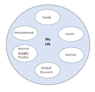my life compartments