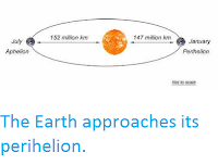 http://sciencythoughts.blogspot.com/2020/01/earth-approaches-perihelion.html