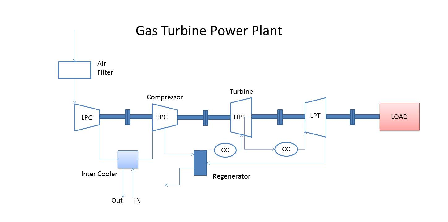 Elements of a Gas turbine power plant: