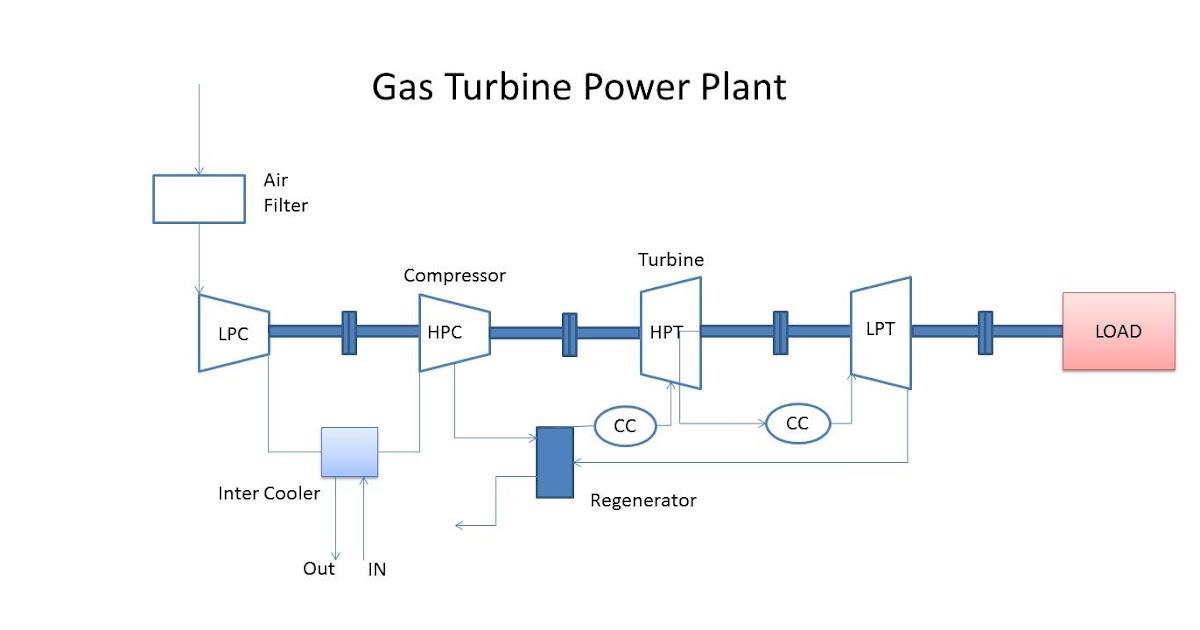 Gas Plant Turbine Layout Power