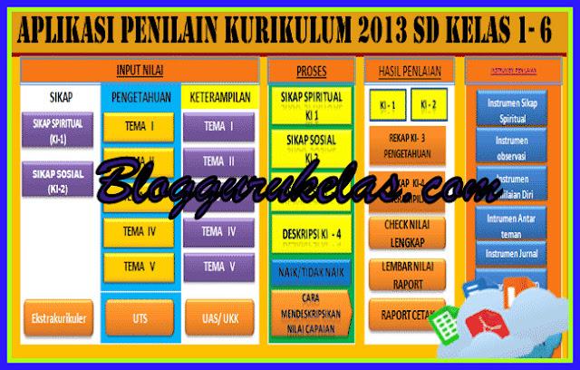 Aplikasi Penilaian Kurikulum 2013 Versi Terbaru SD/MI Kelas 1,2,3,4,5,6 Versi 2017