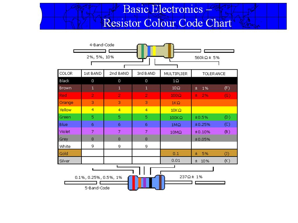 Computer Hardware Knowledge On The Spot Resistor Color