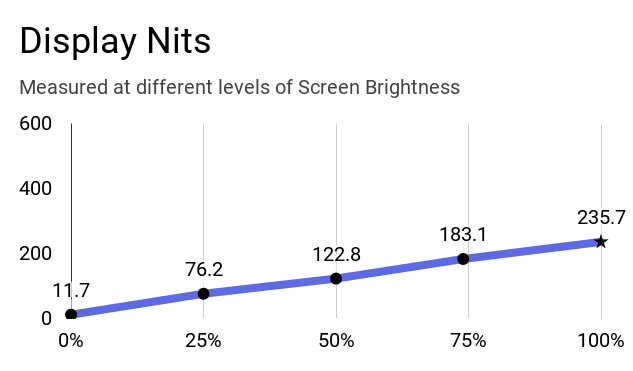 A chart of display nits at different levels of brightness.