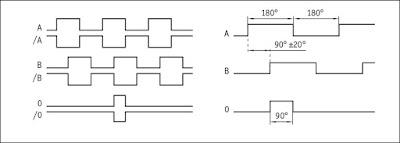 signal pattern