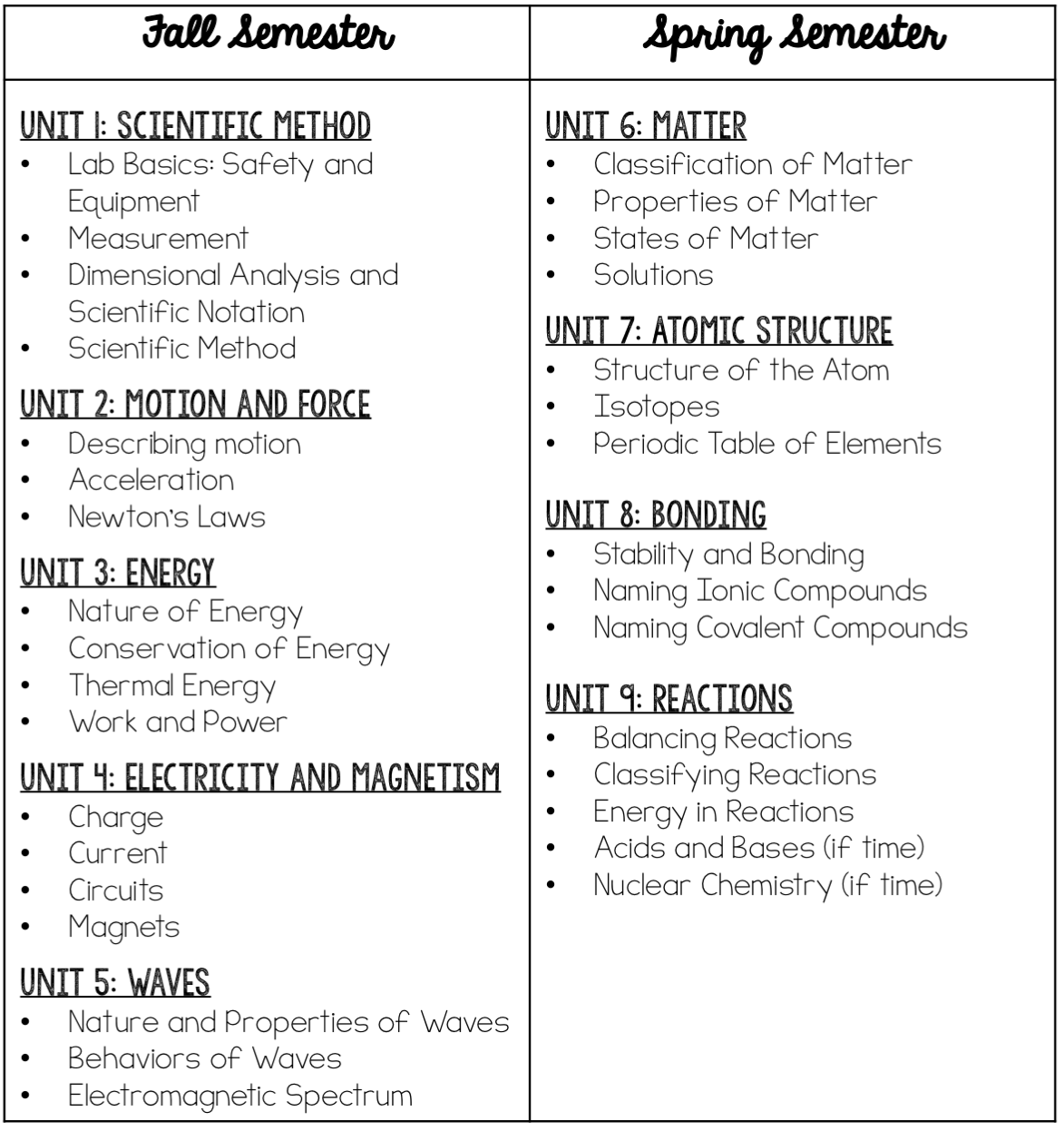 hight resolution of 9th Grade Physical Science Worksheets   Printable Worksheets and Activities  for Teachers