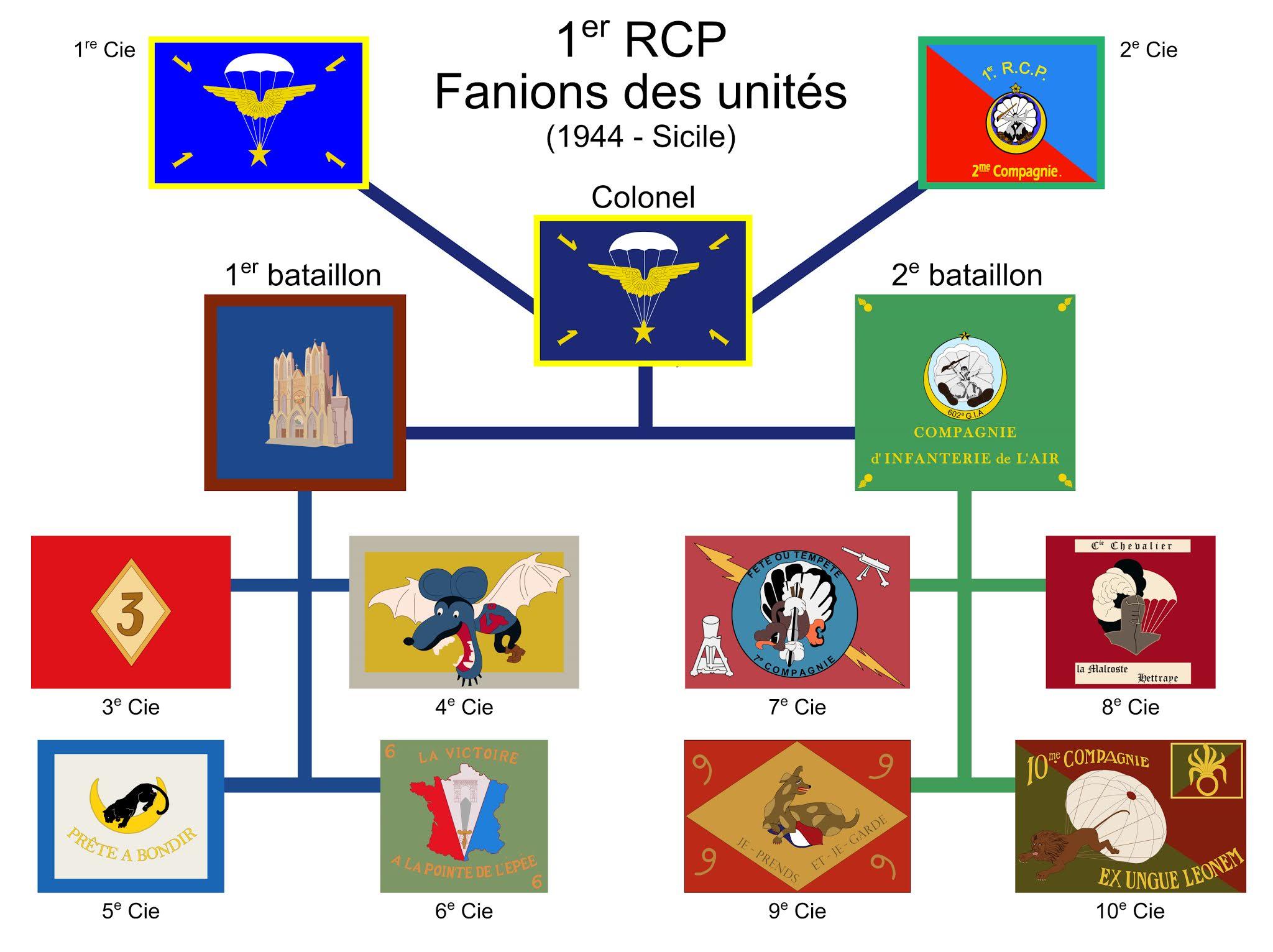 1er RCP - Fanions des compagnies. 1er%2BRCP%2BFanions%2BCicile