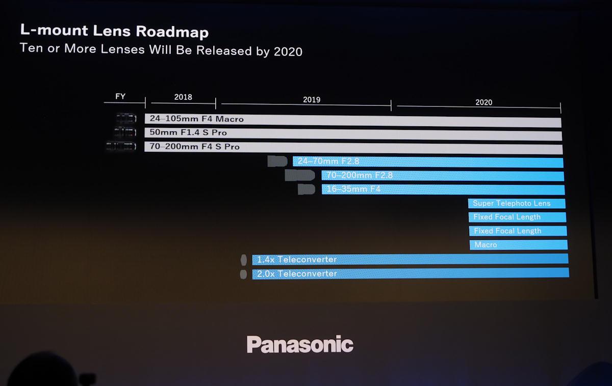Планы по выпуску оптики Panasonic для байонета Leica L-Mount
