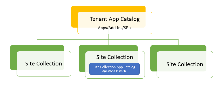 sharepoint online site collection app catalog