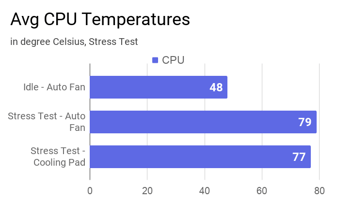 A chart on the average CPU temperatures at idle and during stress tests.