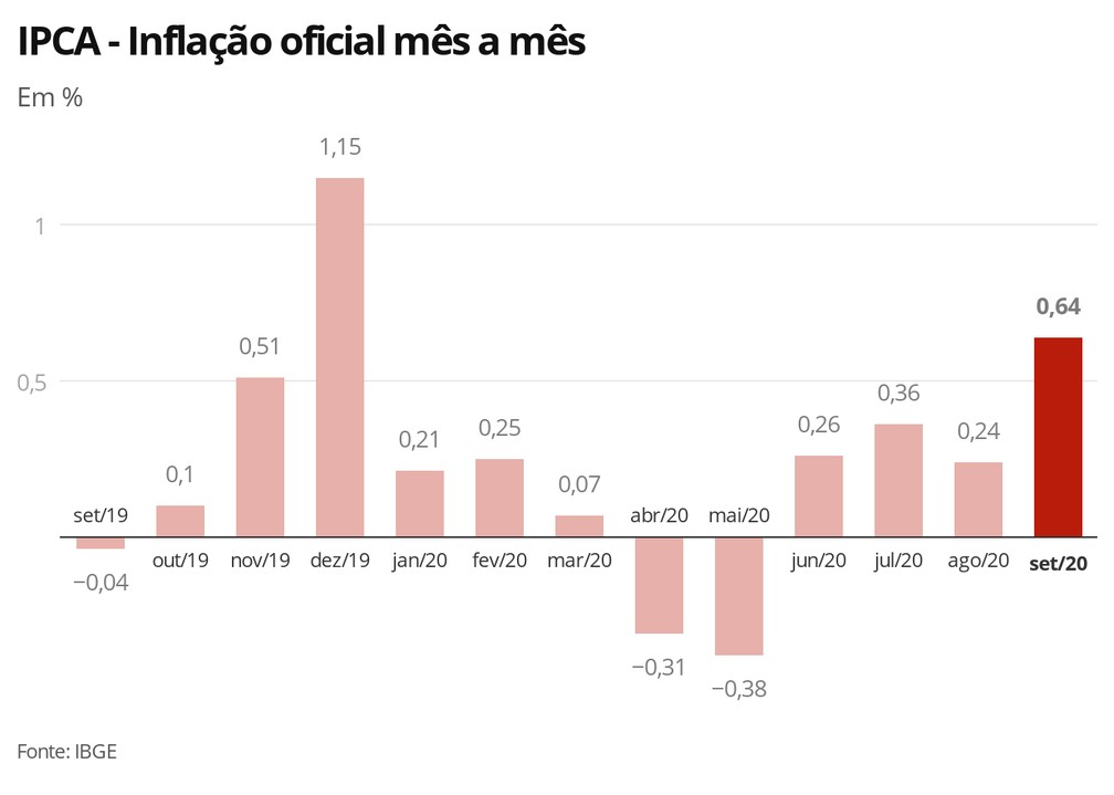 Inflación Brasil 2020