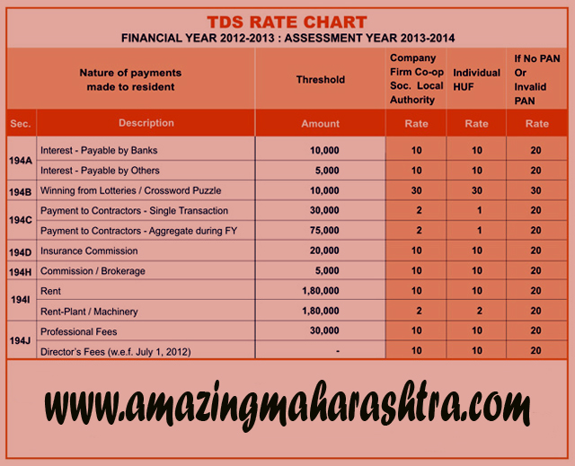 TDS Rate Chart F.Y. 2012-13