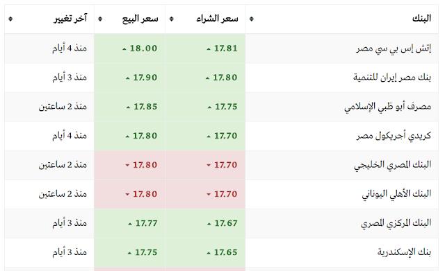 سعر الدولار اليوم في بنوك مصر الاحد 12/3/2017