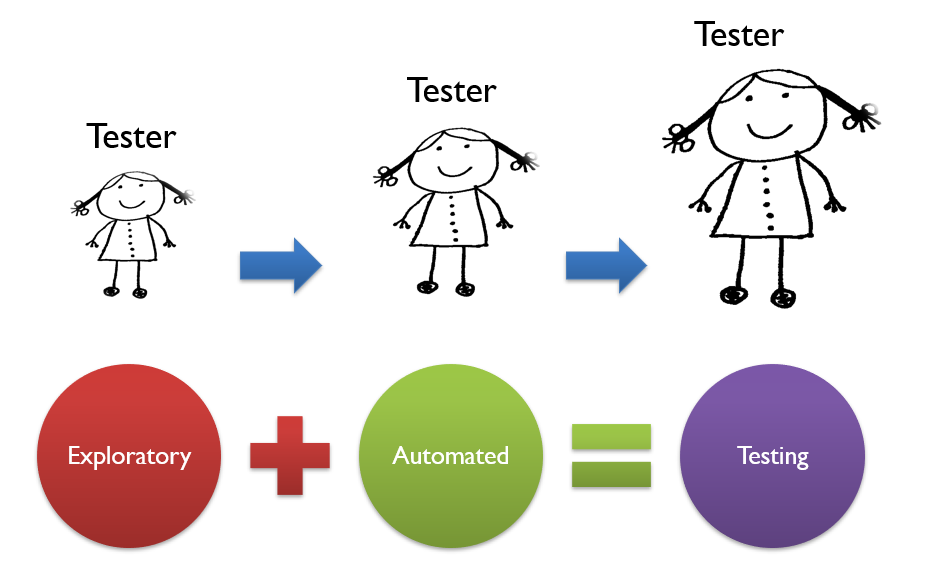 What Exploratory Testing Is Depends on Who You Are