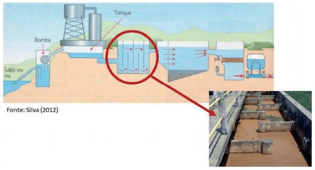 Na figura a seguir, destacamos uma etapa, na qual a água fica em leve e constante movimento após a adição de um agente interno, buscando aglutinar as impurezas