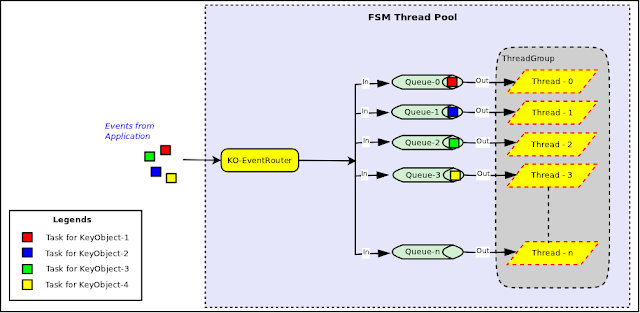 Java Thread Pool Example Executor Framework