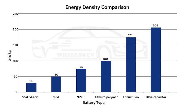 Energy density comparison of batteries