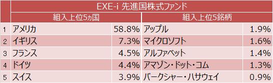 EXE-i 先進国株式ファンド 組入上位5ヵ国と組入上位5銘柄