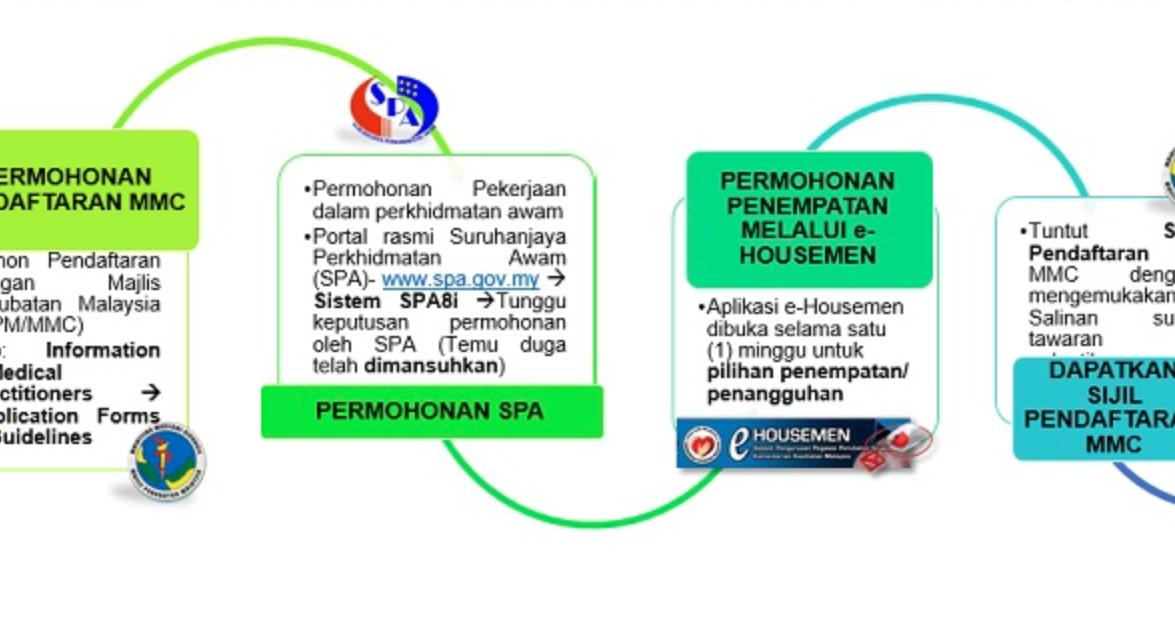 Stepwise Guide Applying Housemanship In Malaysia 2020