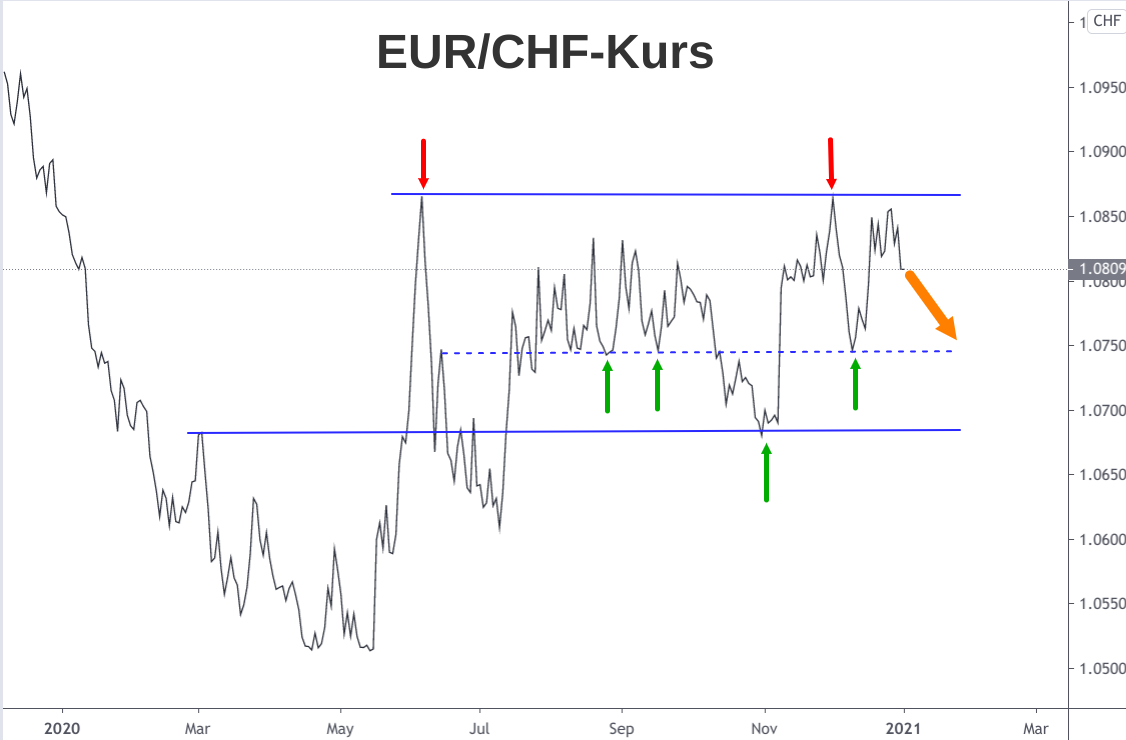 Linienchart EUR/CHF-Kurs Ausblick 2021