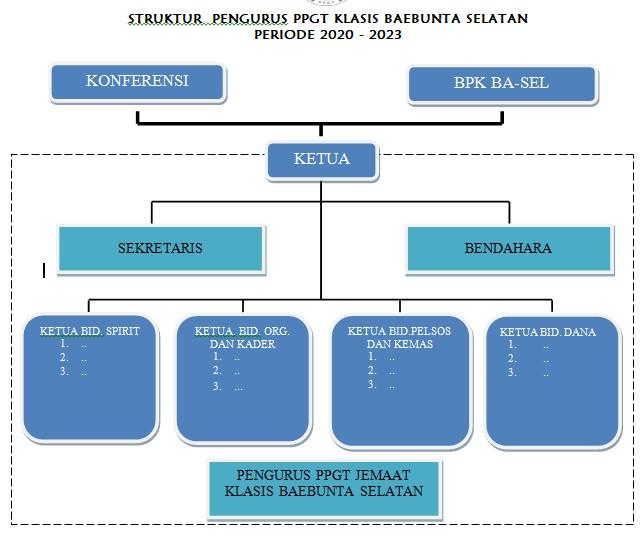Struktur Pengurus PPGT Klasis