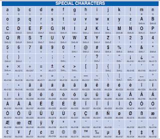 SPECIAL CHARACTERS shortcut keys