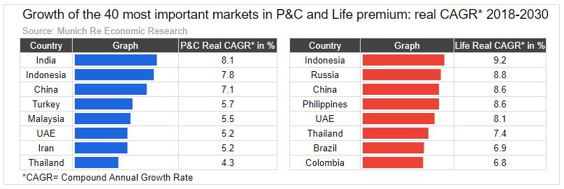 perkembangan asuransi di indonesia yang sangat pesat