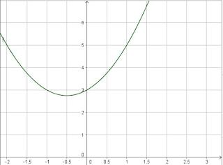 f(x) = x² + x + 3