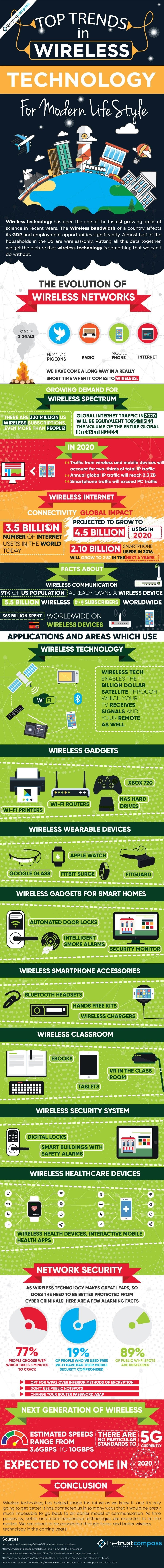 Wireless Technology and Communication Top Trends 2018 #infographic