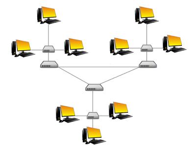 Pengertian Topologi Jaringan dan jenis - jenis Topologi Jaringan