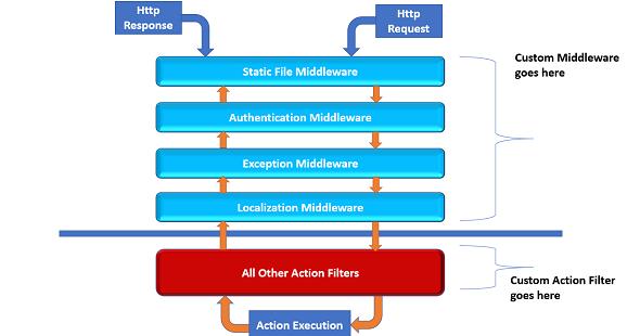 DevCurry: Global Error Handler in ASP NET Core