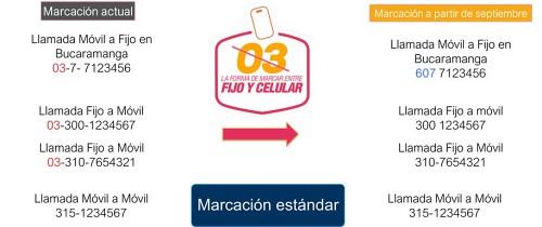 Así es la nueva marcación telefónica en Colombia