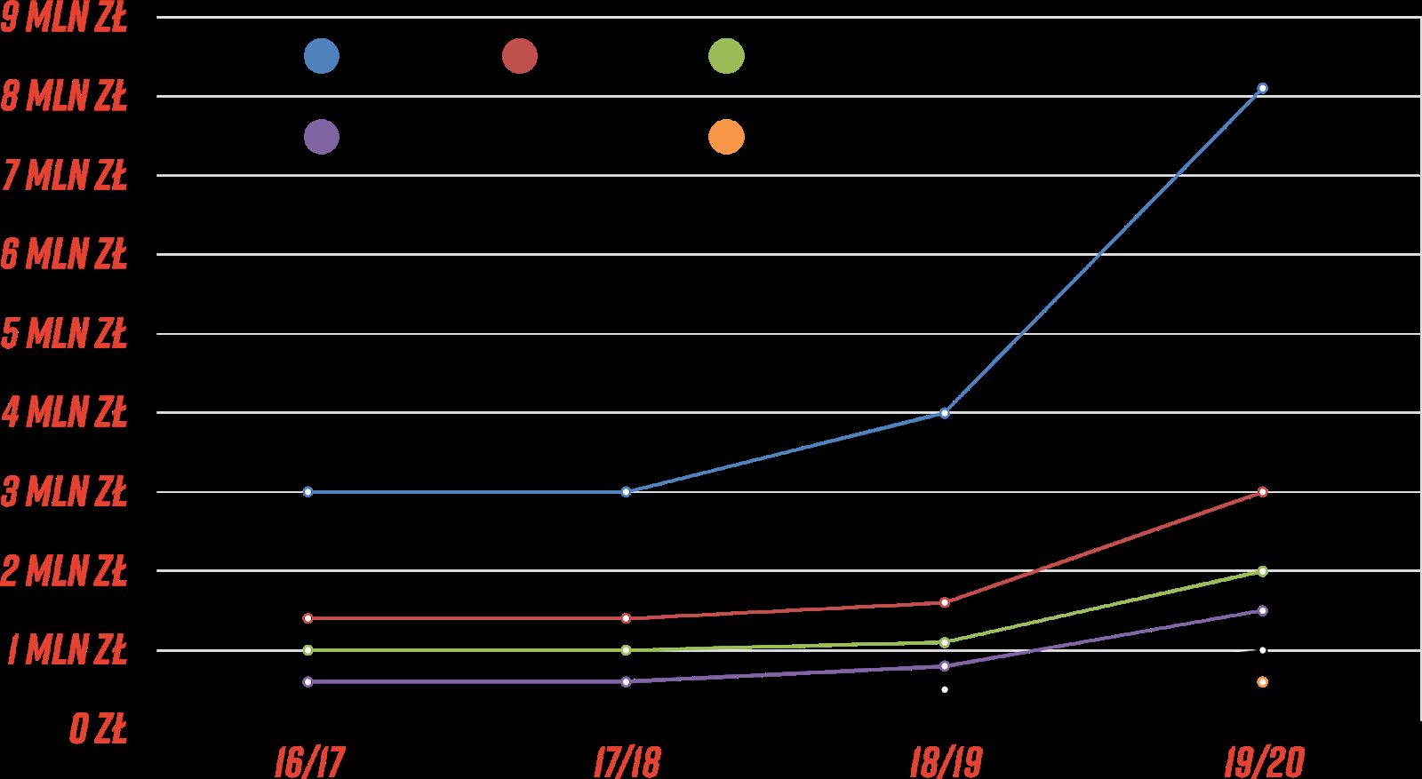 Podział puli nagród w ekstraklasowym Pro Junior System (brutto)<br><br>Źródło: Opracowanie własne na podstawie PZPN<br><br>graf. Bartosz Urban