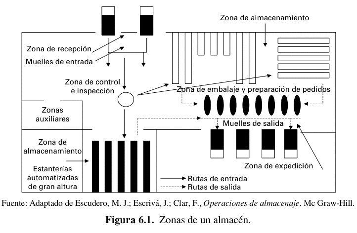 Software de Almacen: Metodos y Tecnicas de almacenamiento