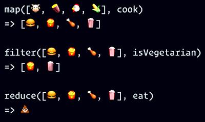 Functional Programming in Python - map,filter,reduce
