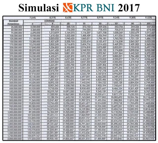 Tabel Angsuran KPR dari Bank BNI 2017
