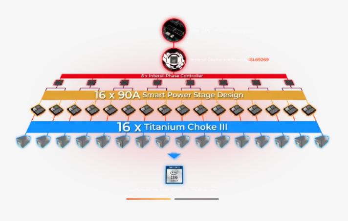 MEG Z490 GODLIKE Comes As MSI's Latest Motherboard
