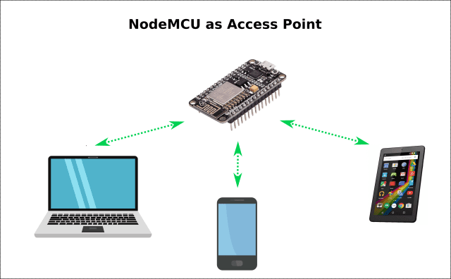 How to make NodeMCU as Access Point for Controlling LED - 2nd