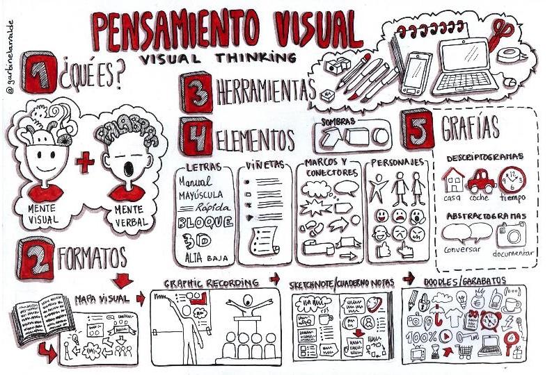 Resultado de imagen de visual thinking