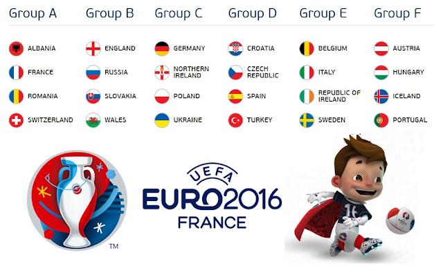 Jadual, Kedudukan & Keputusan Terkini EURO 2016
