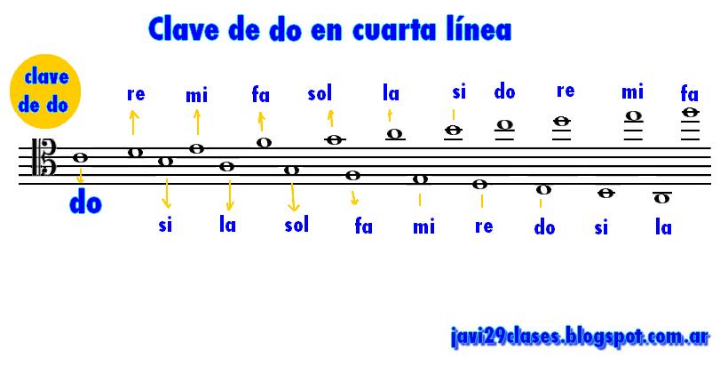 Clave de do en cuarta línea del pentagrama, ubicación de la notas