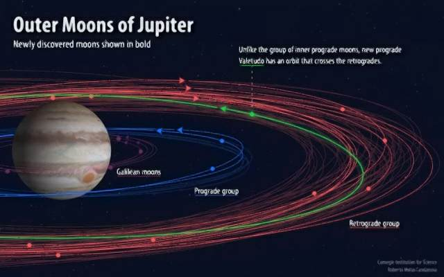 Orbits of Jupiter's moons