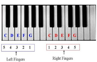piano finger pattern