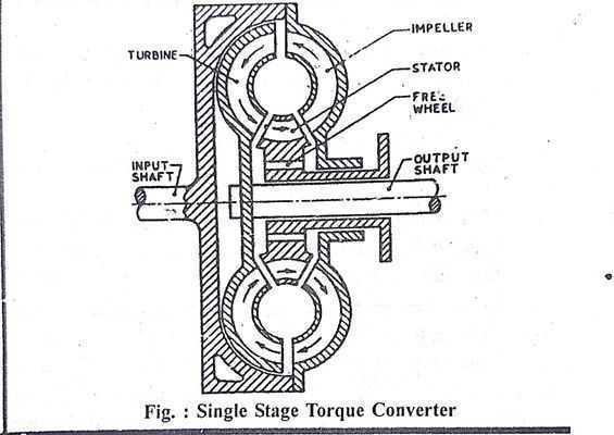 Torque Converter Operation