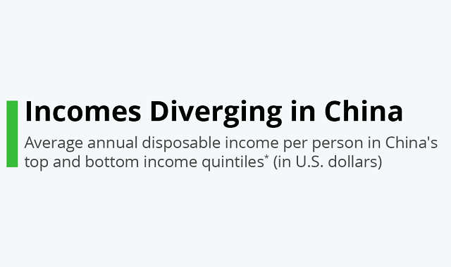 Economic growth: inequality gap among different scale workers in China