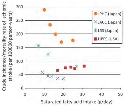 図:飽和脂肪酸とラクナ梗塞リスク