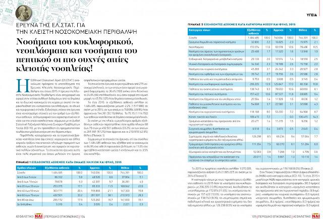 Έρευνα της ΕΛ.ΣΤΑΤ. για την κλειστή νοσοκομειακή περίθαλψη!