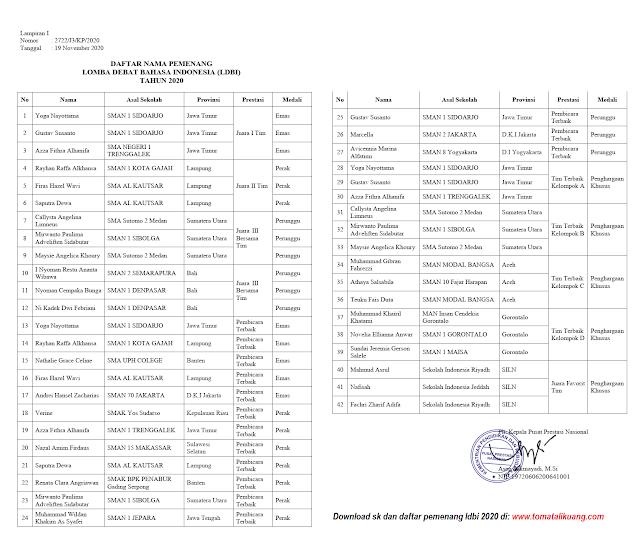 daftar pemenang ldbi jenjang sma ma tingkat nasional tahun 2020 tomatalikuang.com