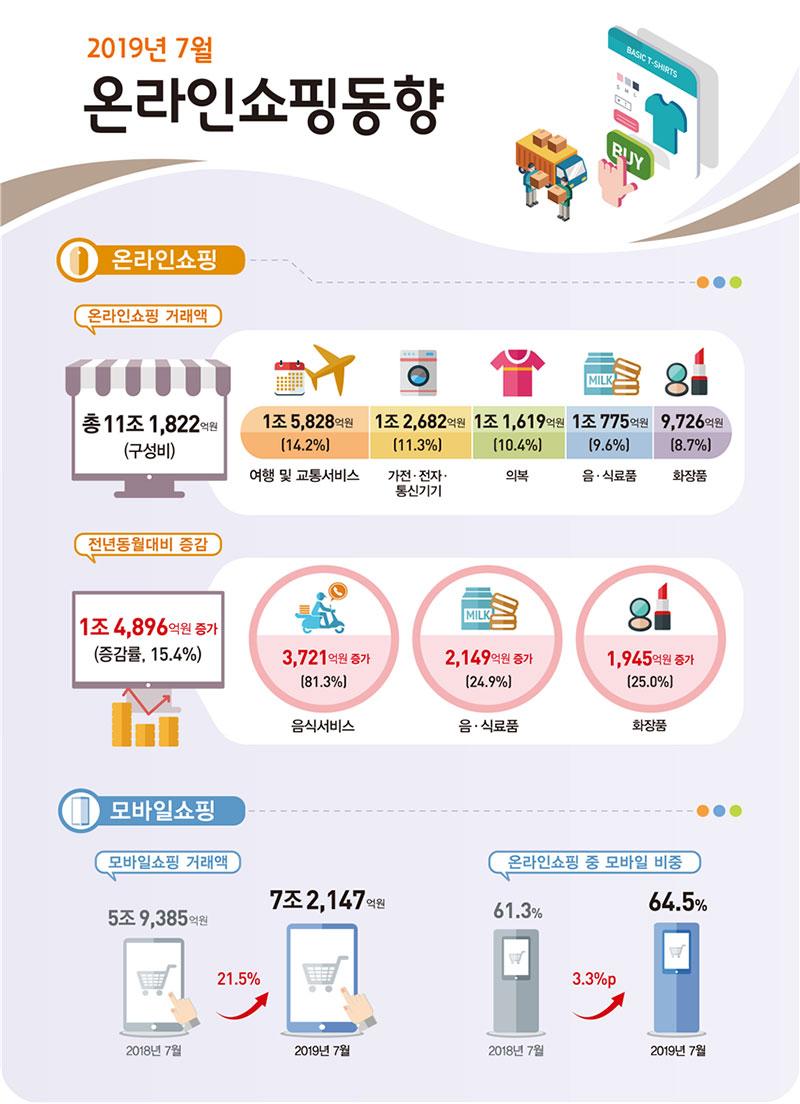 2019년 7월 온라인쇼핑 거래액은 11조 1,822억원 전년동월대비 15.4% 증가